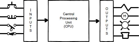 PLC CPU