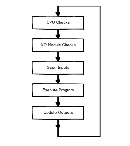 PLC Scan Cycle